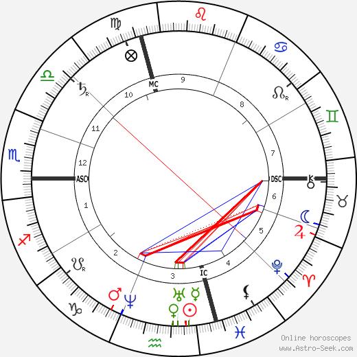 Поль Гигу Paul Guigou день рождения гороскоп, Paul Guigou Натальная карта онлайн