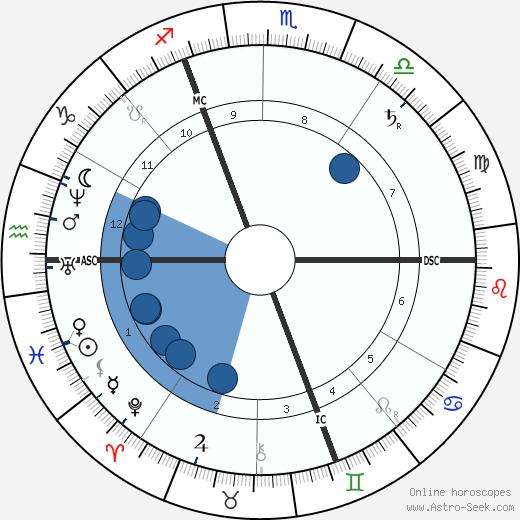 George DuMaurier wikipedia, horoscope, astrology, instagram