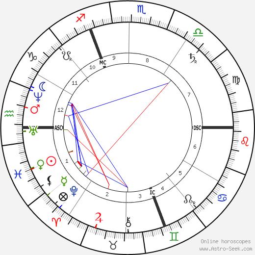 George DuMaurier tema natale, oroscopo, George DuMaurier oroscopi gratuiti, astrologia