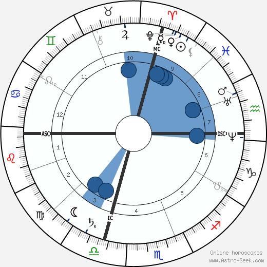 John Wesley Powell wikipedia, horoscope, astrology, instagram