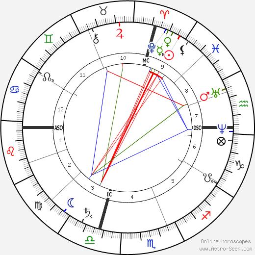 Джон Уэсли Пауэлл John Wesley Powell день рождения гороскоп, John Wesley Powell Натальная карта онлайн