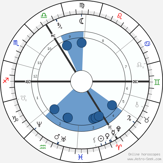 William Morris wikipedia, horoscope, astrology, instagram