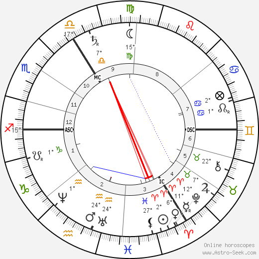 William Morris birth chart, biography, wikipedia 2018, 2019