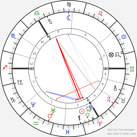 William Morris astro natal birth chart, William Morris horoscope, astrology