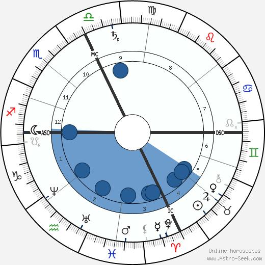 Artemus Ward wikipedia, horoscope, astrology, instagram