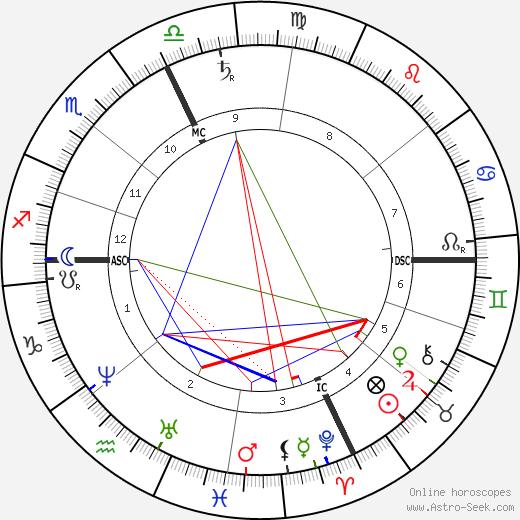 Artemus Ward день рождения гороскоп, Artemus Ward Натальная карта онлайн