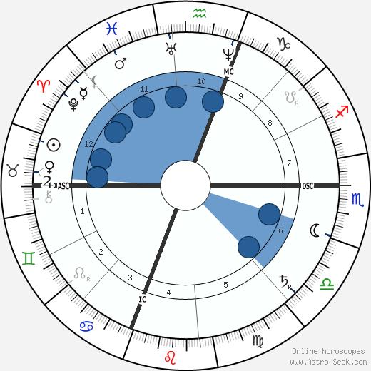 Chauncey Depew wikipedia, horoscope, astrology, instagram