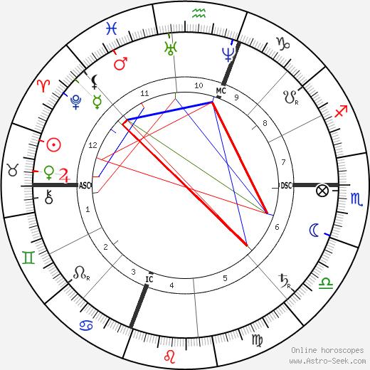 Chauncey Depew день рождения гороскоп, Chauncey Depew Натальная карта онлайн