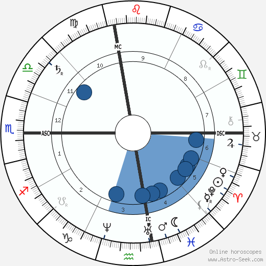 Frank Stockton horoscope, astrology, sign, zodiac, date of birth, instagram