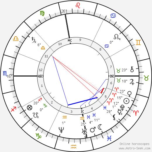 Frank Stockton birth chart, biography, wikipedia 2019, 2020