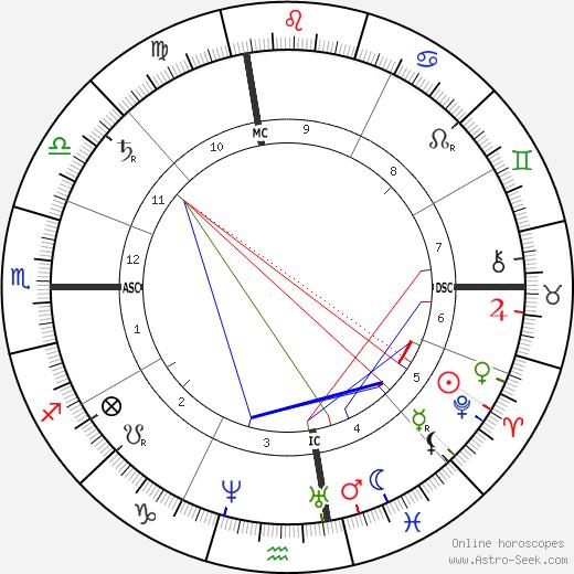 Frank Stockton astro natal birth chart, Frank Stockton horoscope, astrology