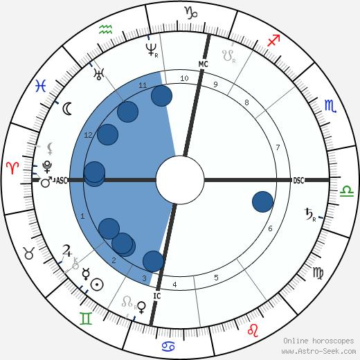 Ennanuel Hiel wikipedia, horoscope, astrology, instagram
