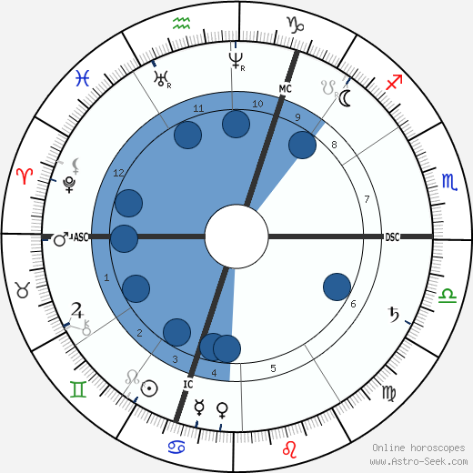 Frans J. de Cort wikipedia, horoscope, astrology, instagram
