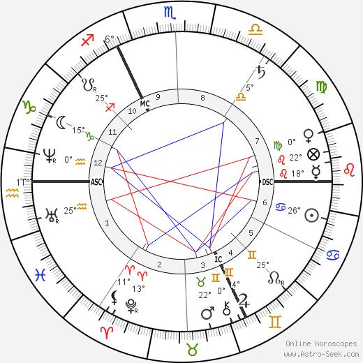 Edgar Degas birth chart, biography, wikipedia 2018, 2019