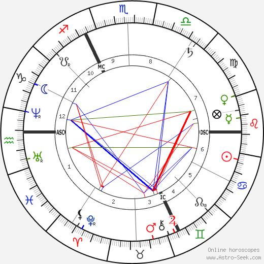 Edgar Degas astro natal birth chart, Edgar Degas horoscope, astrology
