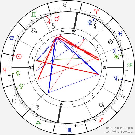 Джеймс Гиббонс James Gibbons день рождения гороскоп, James Gibbons Натальная карта онлайн