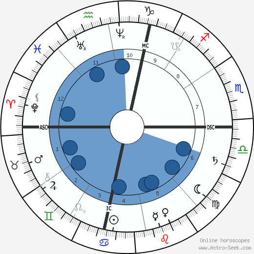 James McNeill Whistler horoscope, astrology, sign, zodiac, date of birth, instagram