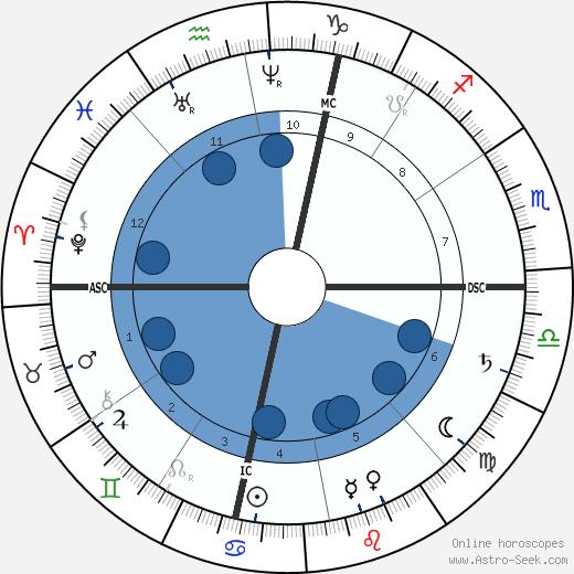 James McNeill Whistler wikipedia, horoscope, astrology, instagram