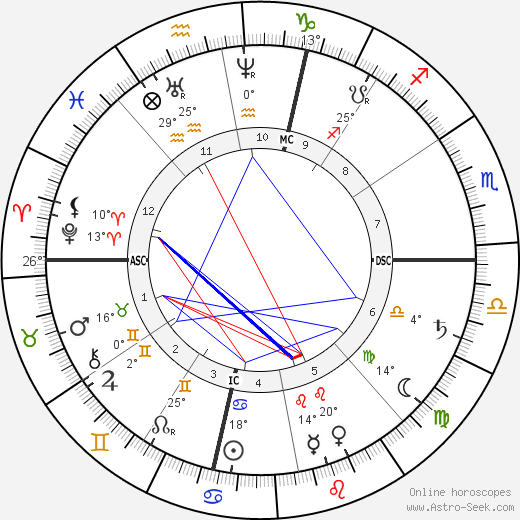 James McNeill Whistler birth chart, biography, wikipedia 2019, 2020