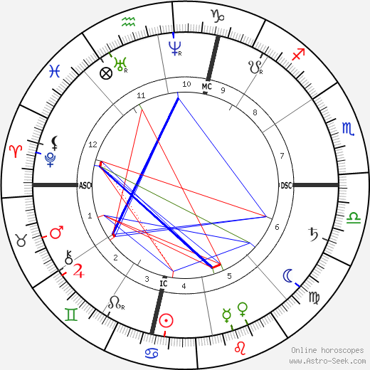 James McNeill Whistler astro natal birth chart, James McNeill Whistler horoscope, astrology