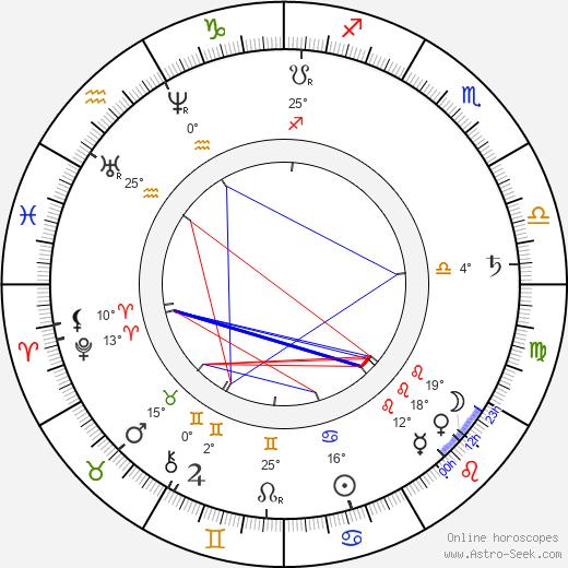 Jan Neruda birth chart, biography, wikipedia 2020, 2021