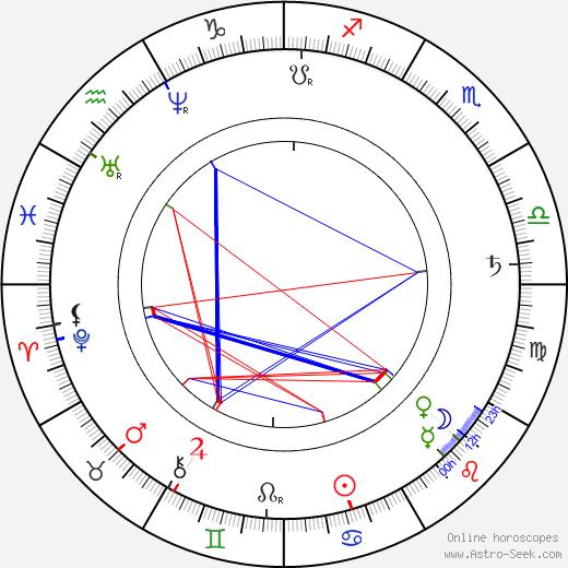 Jan Neruda birth chart, Jan Neruda astro natal horoscope, astrology