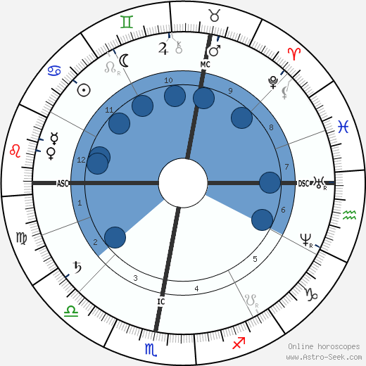 Maurice Raynaud wikipedia, horoscope, astrology, instagram