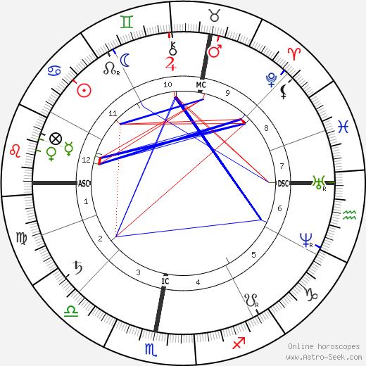 Морис Рейно Maurice Raynaud день рождения гороскоп, Maurice Raynaud Натальная карта онлайн