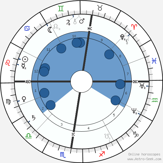 Frederic-Auguste Bartholdi horoscope, astrology, sign, zodiac, date of birth, instagram