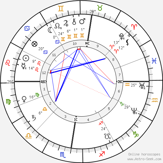 Frederic-Auguste Bartholdi birth chart, biography, wikipedia 2019, 2020
