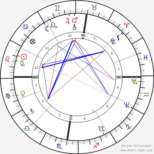 Frederic-Auguste Bartholdi astro natal birth chart, Frederic-Auguste Bartholdi horoscope, astrology