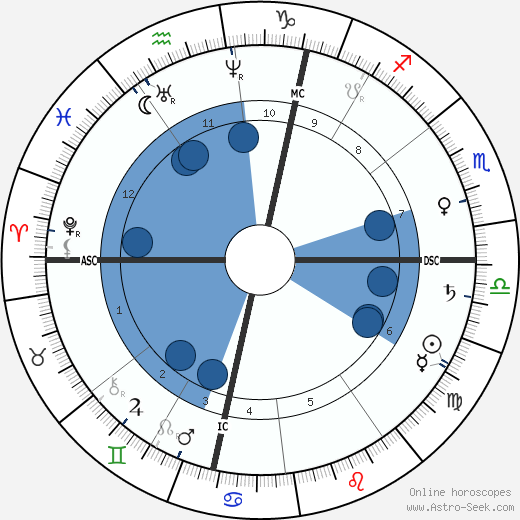 Heinrich von Treitschke wikipedia, horoscope, astrology, instagram
