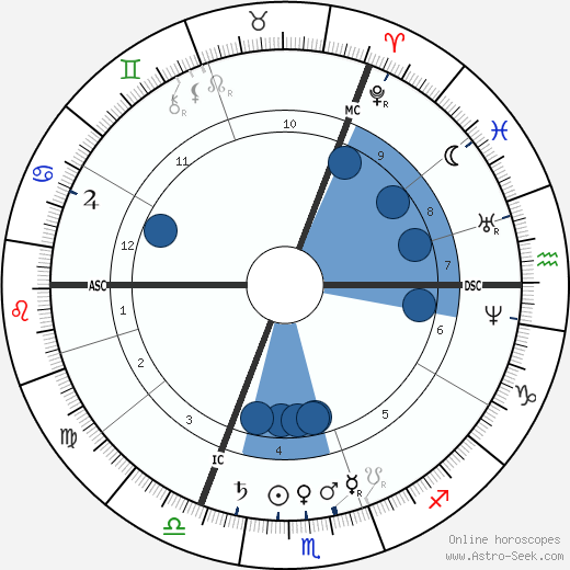 Adolf von Baeyer wikipedia, horoscope, astrology, instagram