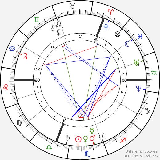 Adolf von Baeyer birth chart, Adolf von Baeyer astro natal horoscope, astrology