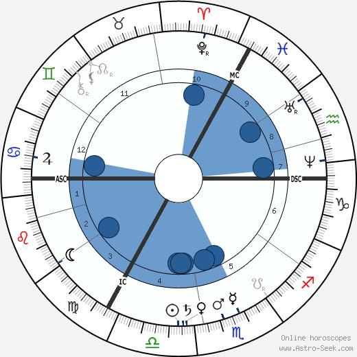 Alexandrine Tinne wikipedia, horoscope, astrology, instagram