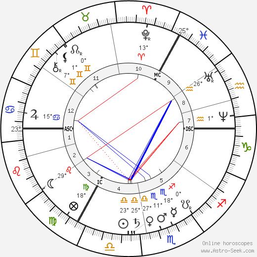 Alexandrine Tinne birth chart, biography, wikipedia 2019, 2020