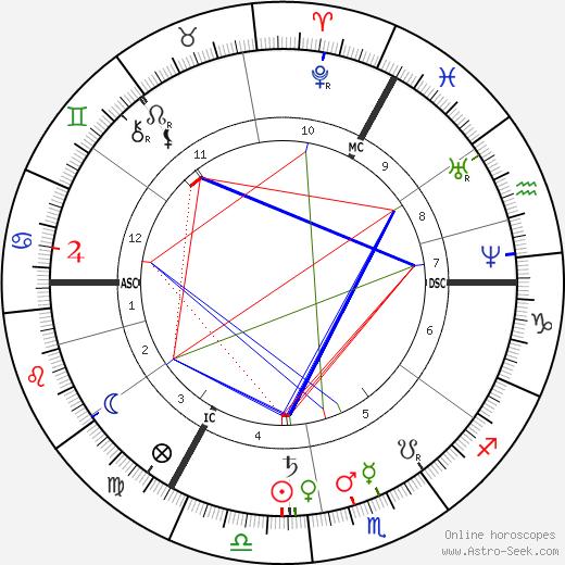 Alexandrine Tinne birth chart, Alexandrine Tinne astro natal horoscope, astrology