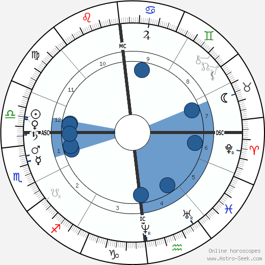 Camille Saint-Saëns wikipedia, horoscope, astrology, instagram