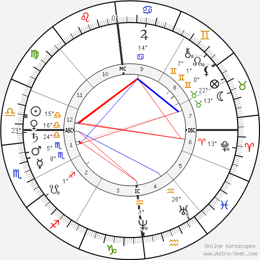 Camille Saint-Saëns birth chart, biography, wikipedia 2019, 2020