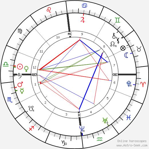 Camille Saint-Saëns astro natal birth chart, Camille Saint-Saëns horoscope, astrology