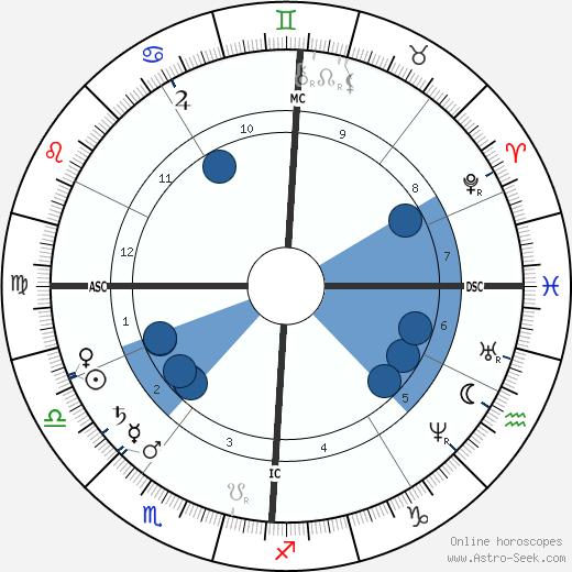Louis Ranvier wikipedia, horoscope, astrology, instagram