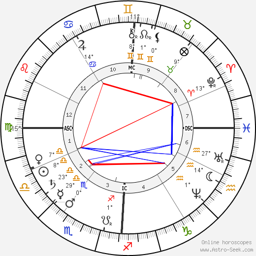 Louis Ranvier birth chart, biography, wikipedia 2019, 2020