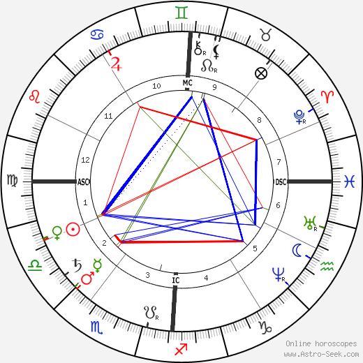 Louis Ranvier birth chart, Louis Ranvier astro natal horoscope, astrology