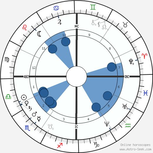 William Rufus Shaftner wikipedia, horoscope, astrology, instagram