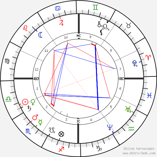William Rufus Shaftner tema natale, oroscopo, William Rufus Shaftner oroscopi gratuiti, astrologia