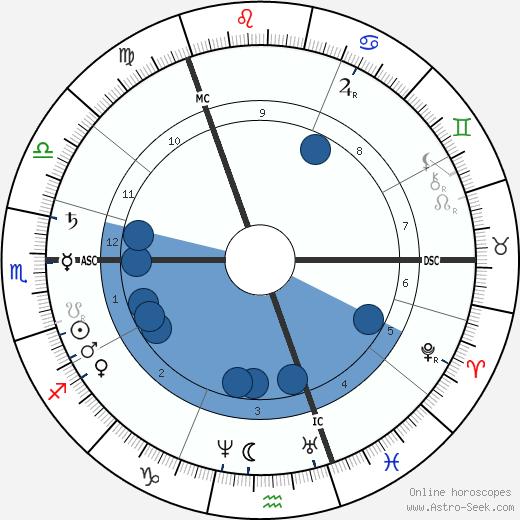 Andrew Carnegie wikipedia, horoscope, astrology, instagram