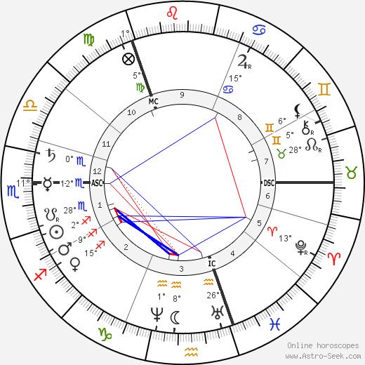Andrew Carnegie birth chart, biography, wikipedia 2020, 2021