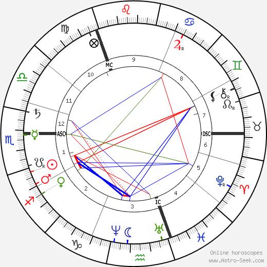 Andrew Carnegie birth chart, Andrew Carnegie astro natal horoscope, astrology