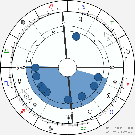 Cixi wikipedia, horoscope, astrology, instagram