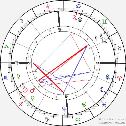 Cixi birth chart, Cixi astro natal horoscope, astrology